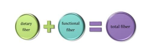 fiber 1